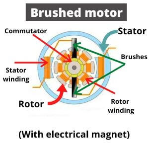 Brushed motor structure picture