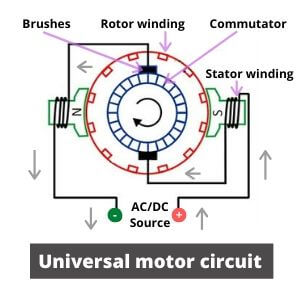 What is Universal Motor? How It Works? | ELTRA TRADE
